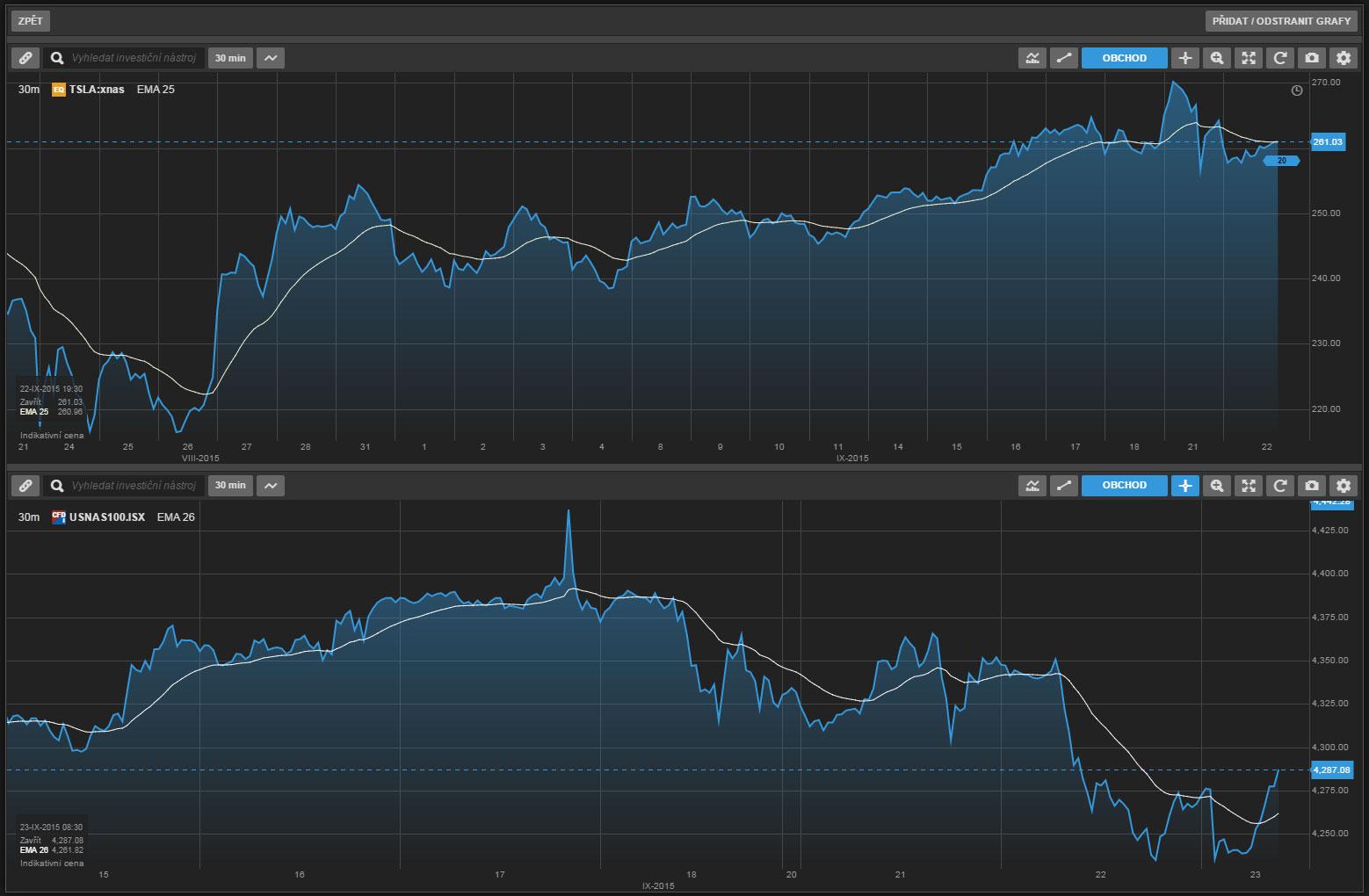 Grafy TraderGo
